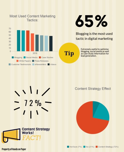 Content strategies, content writing, content marketing