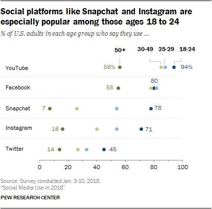 Popular networks, social media
